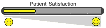 Patient Satisfaction Bar - 2