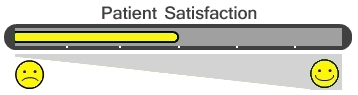 Patient Satisfaction Bar - 3