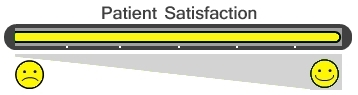Patient Satisfaction Bar - 6